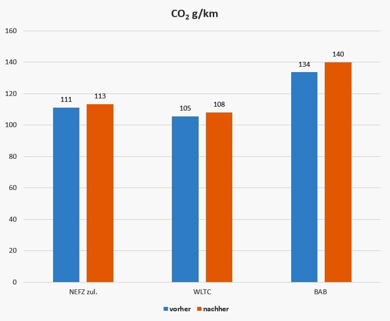 De Polo produceert een kwart minder NOx, maar gebruikt wel een fractie meer diesel. In milieutermen: meer CO2.