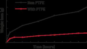 Riemen met PTFE hebben ook minder last van gewichtsverlies/slijtage