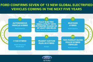 Ford investeert in elektrische auto's