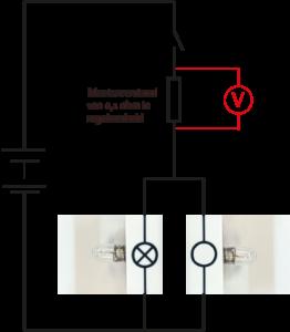 Eén lamp is stuk. De stroom door de meetweerstand is nu kleiner en daarmee het spanningsverschil over de meetweerstand.