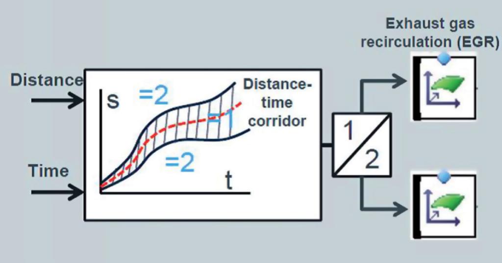 Aan de hand van de tijd en de afgelegde afstand leidt 'Switch logic' af of er een testcyclus wordt gereden. Is dat het geval dan kiest de software voor kalibratie 1: EGR doet mee. Geen testcyclus? Dan kalibratie 2: Geen EGR. Na de update is er alleen nog kalibratie 1. Prima natuurlijk. Maar zou dat na verloop van tijd en kilometers consequenties hebben voor vervuiling van inlaatspruitstuk en andere motordelen?