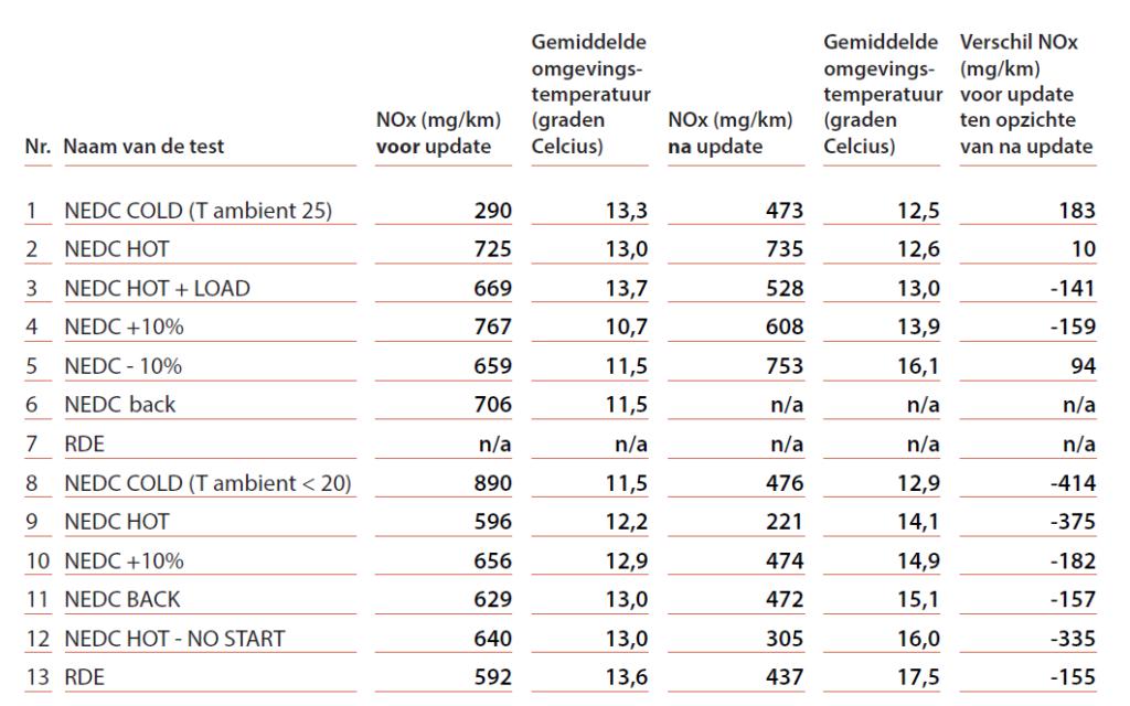 De metingen aan de Tiguan met 2.0 motor tonen voor de update (1e kolom) het beeld dat je verwacht bij sjoemelsoftware: de eerste waarde laag, de rest hoog. In de derde kolom (na update) is de reguliere NEDC-waarde significant hoger. Hoe kan dat? Veel van de andere waarden in de derde kolom zijn significant beter, maar enkele ook niet. Ter herinnering Euro 5 staat 180 mg/km toe. Omdat deze cycli op de weg gereden zijn, kun je iets hogere waarden verwachten. Maar moet je waarden tot 753 mg/km na update ook beschouwen als 'iets hoger'?