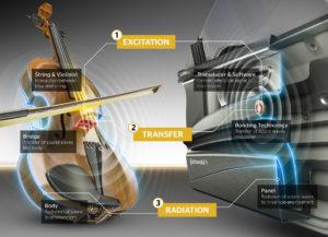 Continental luidspreker Dit idee dus: actuator op het deurpaneel als strijkstok en snaren, lijmverbinding als de brug die trilling overbrengt, het deurpaneel als de vioolkast die het geluid maakt.