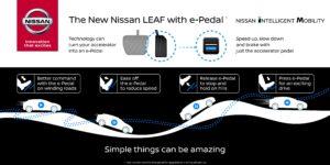 De nieuwe, 100% elektrisch aangedreven Nissan Leaf krijgt een zogeheten e-Pedal. Met dit pedaal kan de bestuurder de auto laten versnellen, afremmen en laten stoppen, ook op een helling.
