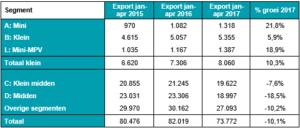 Occasionhandel: Ontwikkeling export per segment