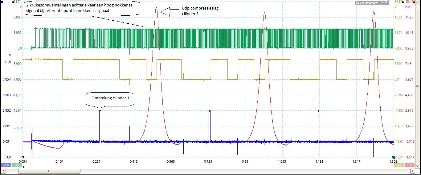 In groen het nokkenassignaal, blauw het moment van ontsteking en in het rood de drukmeting in de cilinder. Wat opvalt, is twee keer een hoog nokkenassignaal na elkaar en een ontsteking op het verkeerde moment.