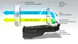 En zo werkt het. Een LED matrix schijnt door een polarisatiefilter op een spiegel. De bundel wordt dan door een LCD scherm gestuurd. Een lens combineert de gepolariseerde bundels weer.