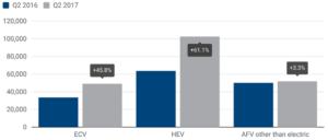 De ACEA verkoopstatistiek (kwartaal 2, 2017) bevestigt nog eens dat als alternatieve aandrijving hybrides het meest verkopen, en daar ook de grootste groei in zit.