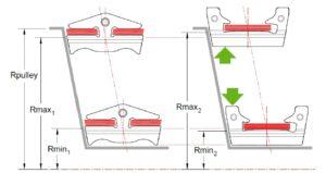 Links het huidige Bosch DLB-duwbandontwerp. Dat bevat twee snarenpakketten. Als je zo'n duwband demonteert, moet je met twee tie-wrapjes voorkomen dat de beide snarenpakketten eruitvallen en dat je alle circa 450 schakeltjes weer geduldig moet monteren. Om die reden mogen tijdens bedrijf de snarenpakketten niet boven de poelies uitsteken. Met het nieuwe SLB-duwband-ontwerp (rechts) kan dat wel. Omdat de schakeltjes onder het platenpakket lager zijn kan die SLB bovendien dichter bij de as komen. Bij gelijke poeliegrootte biedt het nieuwe ontwerp zo een groter overbrengingsbereik.