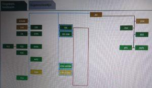 Oranje eenheden hebben een of meerdere storingen. Op de CAS zit een storing. Het niet-werkende stuurslot zit hierop aangesloten.