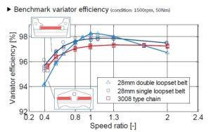 """In de Subaru-video op YouTube toont een grafiek (vanaf circa 1:32 minuten) de hogere variatorefficiency van de ketting boven die van de duwband. Vooral bij extreem hoge en extreem lage overbrengingsverhoudingen is het verschil groot. Bosch Transmission Technology doet vergelijkbare metingen, zegt Han-Hein Spit: """"Maar wel bij een belangrijk bedrijfspunt in gebruikscycli. De strategie is dezelfde als in het plaatje in de film: duwband eruit (huidige 28 mm DLB zoals nu in de markt wordt gebruikt), moderne ketting erin, en geen rekening houden met compensatie voor het kleinere contactoppervlak van de ketting ten opzichte van de duwband. Hierin zie je dezelfde trend voor ketting en duwband als in het fimpje wordt getoond, alhoewel de lijnen ten opzichte van elkaar wel wat verschoven zijn. De SLB-voordelen door veranderd design en minder snaarwrijving op puur efficiency zijn ook duidelijk te meten""""."""