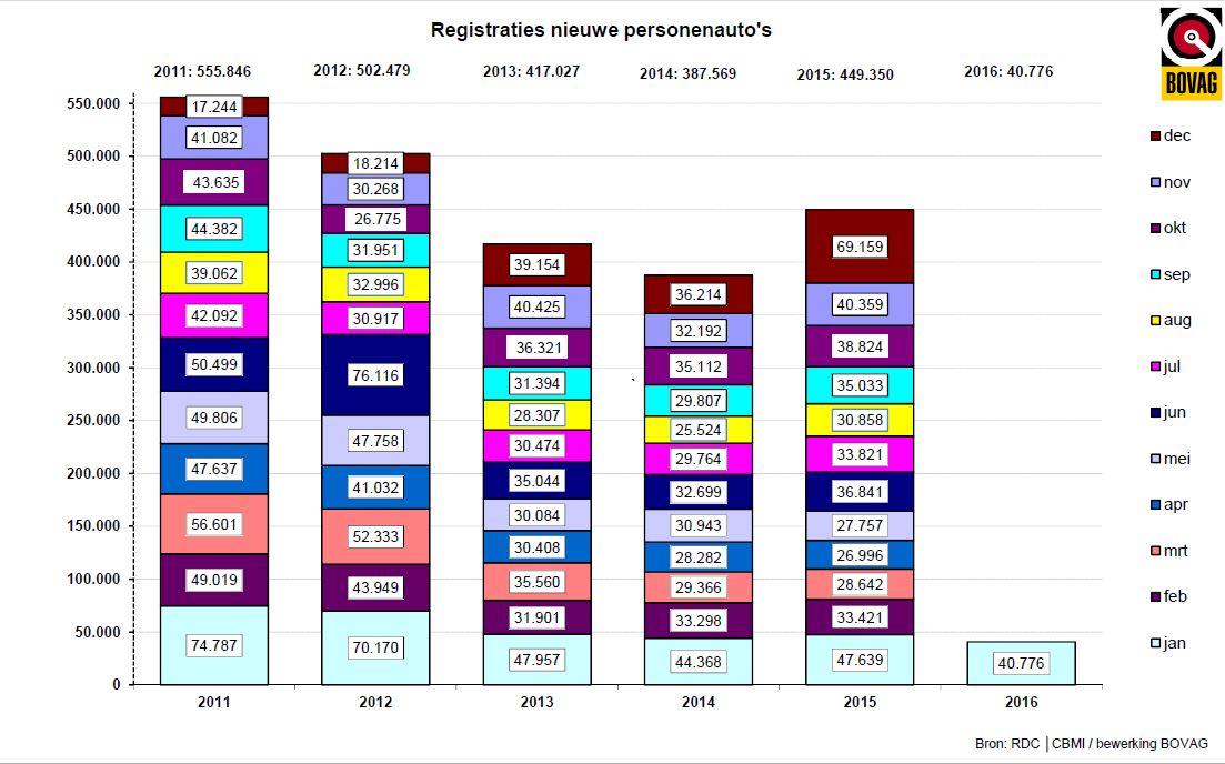 Het is ver terug zoeken, deze grafiek van Bovag laat in 2011/2012 zien wat normale verkopen in december waren, de bovenste blokjes. In volgende jaren zijn die blokjes veel groter door invoering van bijtellings- en BPM-wijzigingen.